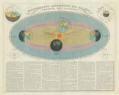 Eugene Andriveau Goujon Diagram of the Seasons